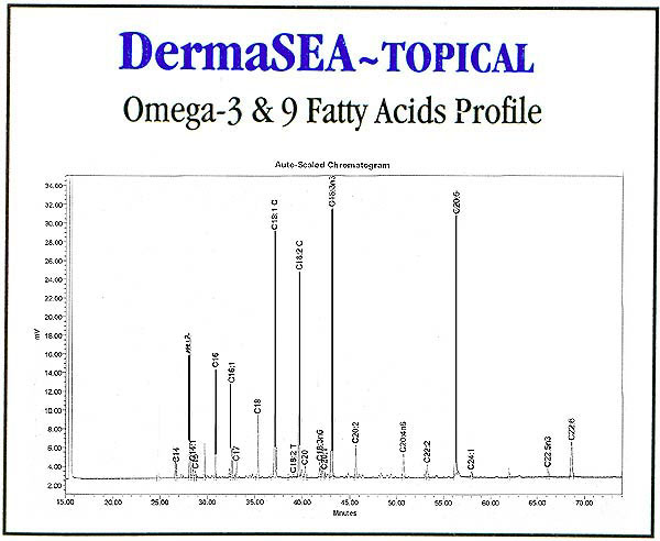 Omega-3 & 9 fatty acids profile of DermaSea-Topical